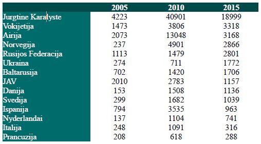 Lentelė. Emigrantai, deklaravę išvykimą, pagal būsimą gyvenamąją vietą/valstybę 2005, 2010 ir 2015 (Šaltinis: Lietuvos statistikos departamentas)